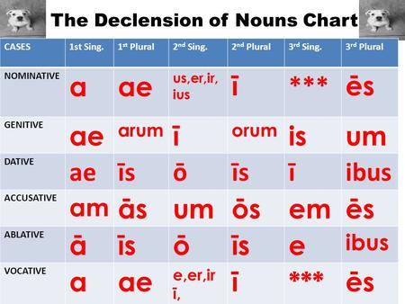 The Declension of Nouns Chart CASES1st Sing.1 st Plural2 nd Sing.2 nd Plural3 rd Sing.3 rd Plural NOMINATIVE aae us,er,ir, ius ī *** ēs GENITIVE ae arum.