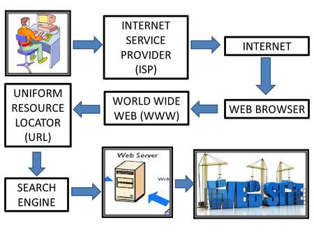 INTERNET SERVICE PROVIDER (ISP) INTERNET WEB BROWSER WORLD WIDE WEB (WWW) UNIFORM RESOURCE LOCATOR (URL) SEARCH ENGINE.