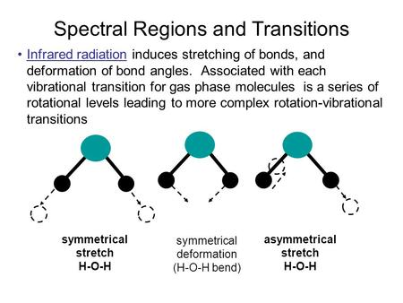 Spectral Regions and Transitions Infrared radiation induces stretching of bonds, and deformation of bond angles. Associated with each vibrational transition.