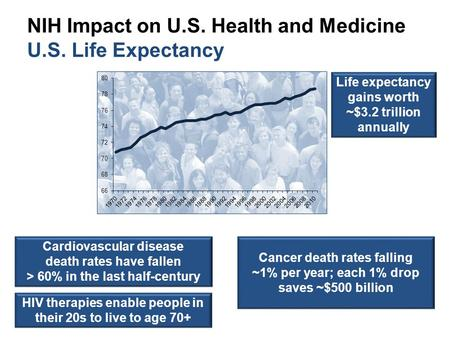 NIH Impact on U.S. Health and Medicine U.S. Life Expectancy Reduction in deaths from:  Heart disease  Stroke  HIV/AIDS Increased survival rates for: