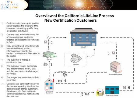 Overview of the California LifeLine Process New Certification Customers 1)Customer calls their carrier and the carrier explains the program. If the customer.