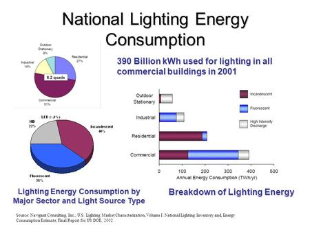 National Lighting Energy Consumption Source: Navigant Consulting, Inc., U.S. Lighting Market Characterization, Volume I: National Lighting Inventory and,