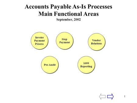 1 Accounts Payable As-Is Processes Main Functional Areas September, 2002 Invoice Payment Process Invoice Payment Process Stop Payment Stop Payment Vendor.