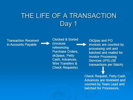THE LIFE OF A TRANSACTION Day 1 Transaction Received in Accounts Payable Clocked & Sorted (Invoices referencing Purchase Orders, ok2pays, Petty Cash, Advances,