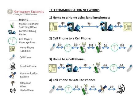 LEGEND Mobile Telephone Switching Office Local Switching Center Cell Tower + Coverage Area Home Phone (Landline) Cell Phone Satellite Phone Communication.
