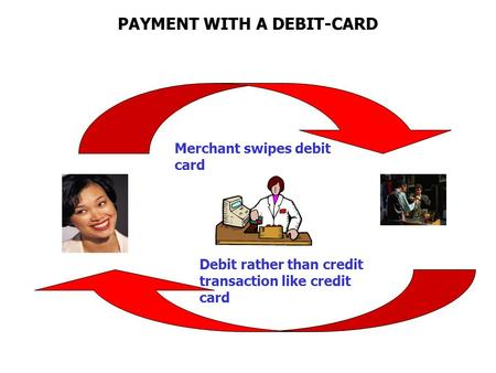 PAYMENT WITH A DEBIT-CARD Merchant swipes debit card Debit rather than credit transaction like credit card.