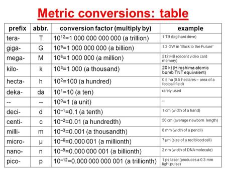 unit conversion table pdf engineering