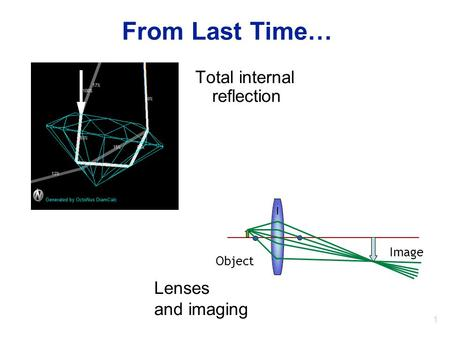 1 From Last Time… Total internal reflection Object Image Lenses and imaging.