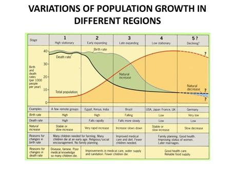 VARIATIONS OF POPULATION GROWTH IN DIFFERENT REGIONS.