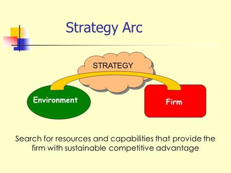 Strategy Arc STRATEGY Environment Firm