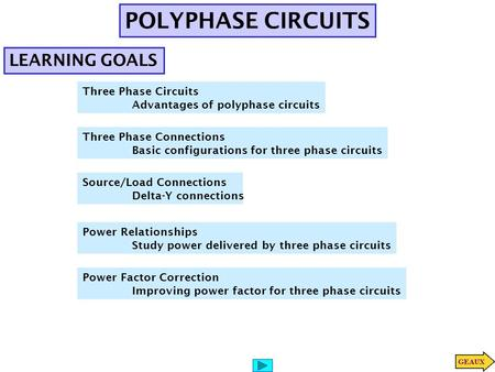 POLYPHASE CIRCUITS LEARNING GOALS Three Phase Circuits Advantages of polyphase circuits Three Phase Connections Basic configurations for three phase circuits.