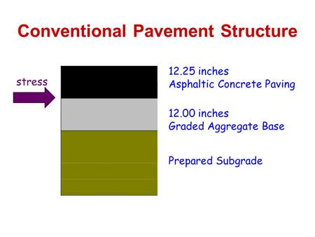 Conventional Pavement Structure 12.00 inches Graded Aggregate Base 12.25 inches Asphaltic Concrete Paving Prepared Subgrade stress.