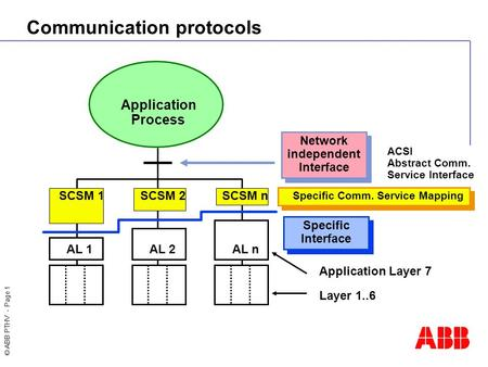 communications Protocols