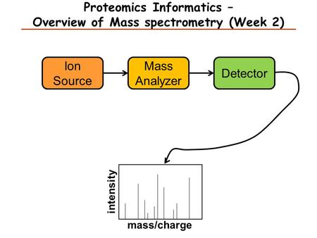 Proteomics Informatics – Overview of Mass spectrometry (Week 2) Ion Source Mass Analyzer Detector mass/charge intensity.