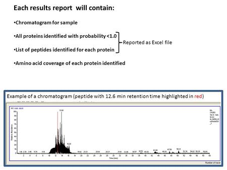 Each results report will contain: Chromatogram for sample All proteins identified with probability <1.0 List of peptides identified for each protein Amino.