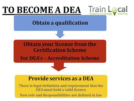 TO BECOME A DEA. EDI qualification requirements The portfolio to the qualification A portfolio of evidence that you are competent to carry out the role.