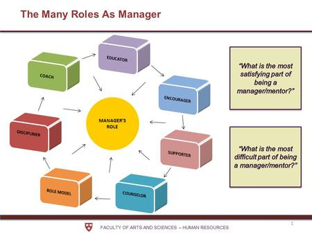 FACULTY OF ARTS AND SCIENCES – HUMAN RESOURCES 1 The Many Roles As Manager MANAGER'S ROLE.