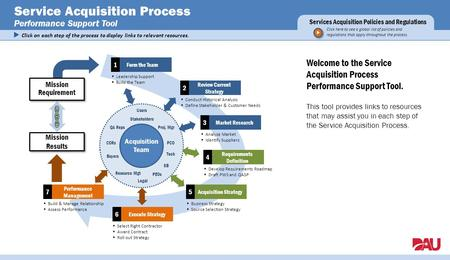 Service Acquisition Process