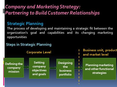 Company and <strong>Marketing</strong> Strategy: