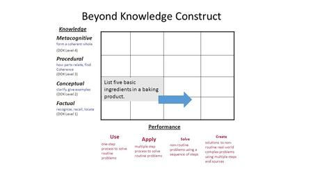 Knowledge Beyond Knowledge Construct Metacognitive form a coherent whole (DOK Level 4) Procedural how parts relate, find Coherence (DOK Level 3) Conceptual.