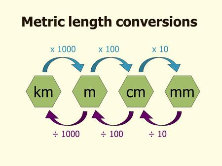 Metric length conversions