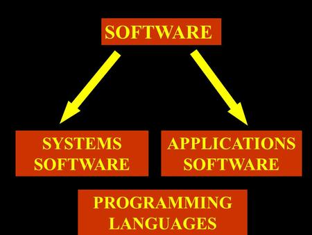 SOFTWARE SYSTEMS SOFTWARE APPLICATIONS SOFTWARE PROGRAMMING LANGUAGES.