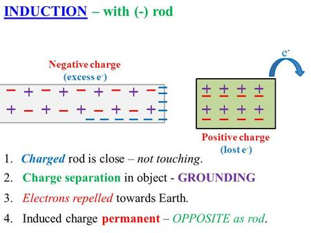 4. Induced charge permanent – OPPOSITE as rod. 1. Charged rod is close – not touching. 2. Charge separation in object - GROUNDING 3. Electrons repelled.