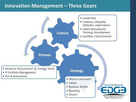 Innovation Management – Three Gears Strategy What to innovate? Values Business Model Branding Drivers Process Resource Procurement ($, Energy, Time) IP.