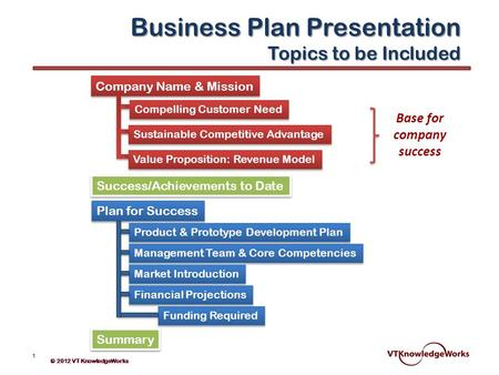 Business Plan Presentation Topics to be Included Company Name & Mission Compelling Customer Need Sustainable Competitive Advantage Value Proposition: Revenue.