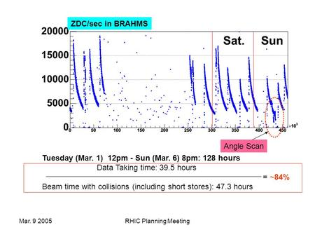 Mar. 9 2005RHIC Planning Meeting Tuesday (Mar. 1) 12pm - Sun (Mar. 6) 8pm: 128 hours Data Taking time: 39.5 hours = ~84% Beam time with collisions (including.