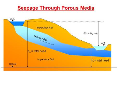 Datum h A = total head W.T. )h = h A - h B W.T. Impervious Soil pervious Soil h B = total head Seepage Through Porous Media.