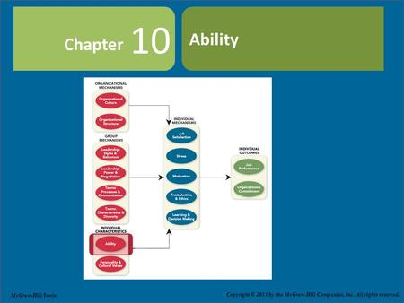 Copyright © 2011 by The McGraw-Hill Companies, Inc. All rights reserved. Slide 10-1 Chapter Copyright © 2011 by the McGraw-Hill Companies, Inc. All rights.