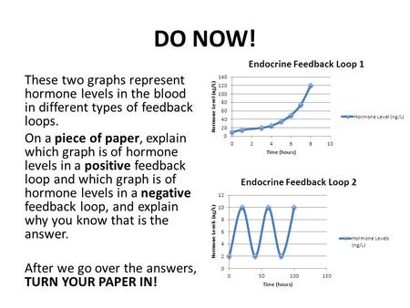 DO NOW! These two graphs represent hormone levels in the blood in different types of feedback loops. On a piece of paper, explain which graph is of hormone.