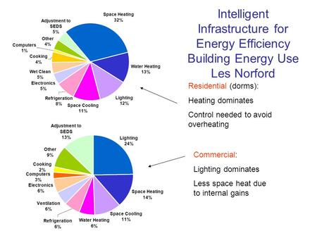 Intelligent Infrastructure for Energy Efficiency Building Energy Use Les Norford Residential (dorms): Heating dominates Control needed to avoid overheating.
