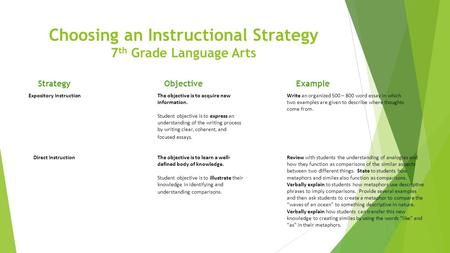 Choosing an Instructional Strategy 7 th Grade Language Arts StrategyObjectiveExample Expository InstructionThe objective is to acquire new information.