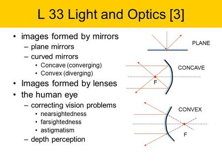 L 33 Light and Optics [3] images formed by mirrors –plane mirrors –curved mirrors Concave (converging) Convex (diverging) Images formed by lenses the human.