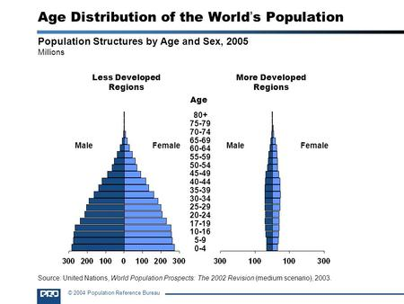© 2004 Population Reference Bureau Population Structures by Age and Sex, 2005 Millions Less Developed Regions More Developed Regions MaleFemaleMaleFemale.