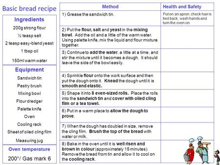 Basic bread recipe Ingredients Equipment 200°/ Gas mark 6