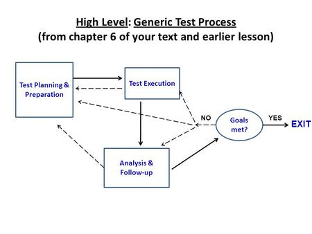 High Level: Generic Test Process (from chapter 6 of your text and earlier lesson) Test Planning & Preparation Test Execution Goals met? Analysis & Follow-up.