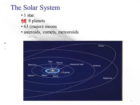 The Solar System 1 star 9 8 planets 63 (major) moons asteroids, comets, meteoroids.