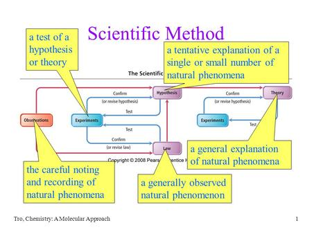 Tro, Chemistry: A Molecular Approach1 Scientific Method the careful noting and recording of natural phenomena a test of a hypothesis or theory a tentative.