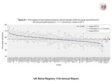 UK Renal Registry 17th Annual Report Figure 8.1. Percentage of haemodialysis patients with phosphate within the range specified by the RA clinical audit.