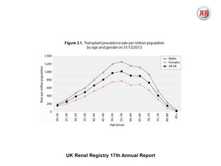 UK Renal Registry 17th Annual Report Figure 3.1. Transplant prevalence rate per million population by age and gender on 31/12/2013.
