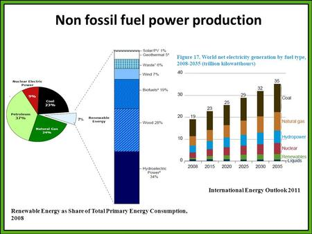 Non fossil fuel power production Renewable Energy as Share of Total Primary Energy Consumption, 2008 International Energy Outlook 2011.