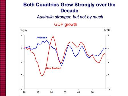 Both Countries Grew Strongly over the Decade Australia stronger, but not by much GDP growth.