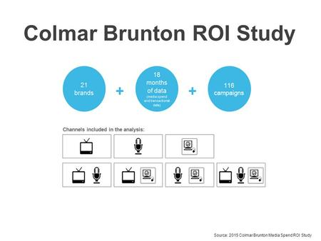 Colmar Brunton ROI Study Source: 2015 Colmar Brunton Media Spend ROI Study.