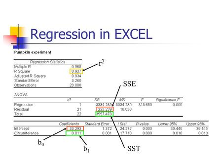 Regression in EXCEL r2 SSE b0 b1 SST.