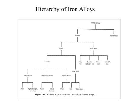 Hierarchy of Iron Alloys. Numbering System Low Carbon Steel.