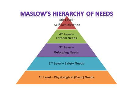 Every person had needs. A scientist called Abraham Maslow worked out the hierarchy (order) of human needs. To feel they are developing their full potential.