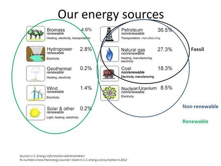 Fossil Non-renewable Renewable Source: U.S. Energy Information Administration %-numbers show the energy sources' share in U.S. energy consumption in 2012.